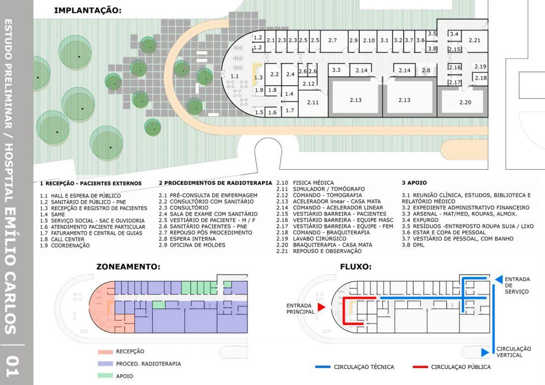Oncología del Hospital Emilio Carlos en Catanduva,
